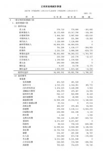 正味財産増減計算書1(栃木県労働者福祉センター)
