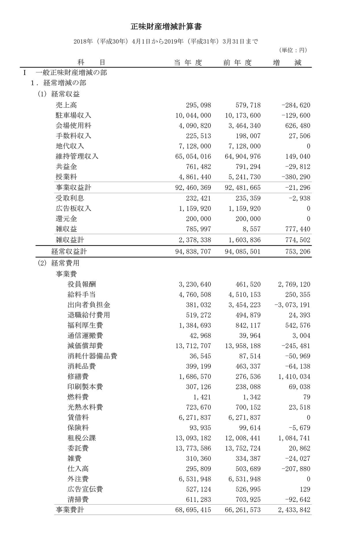 正味財産増減計算書54期-1