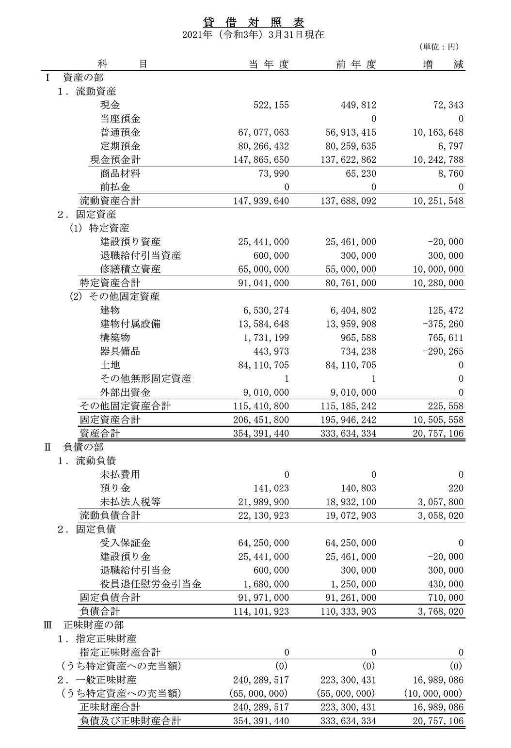 2020貸借対照表