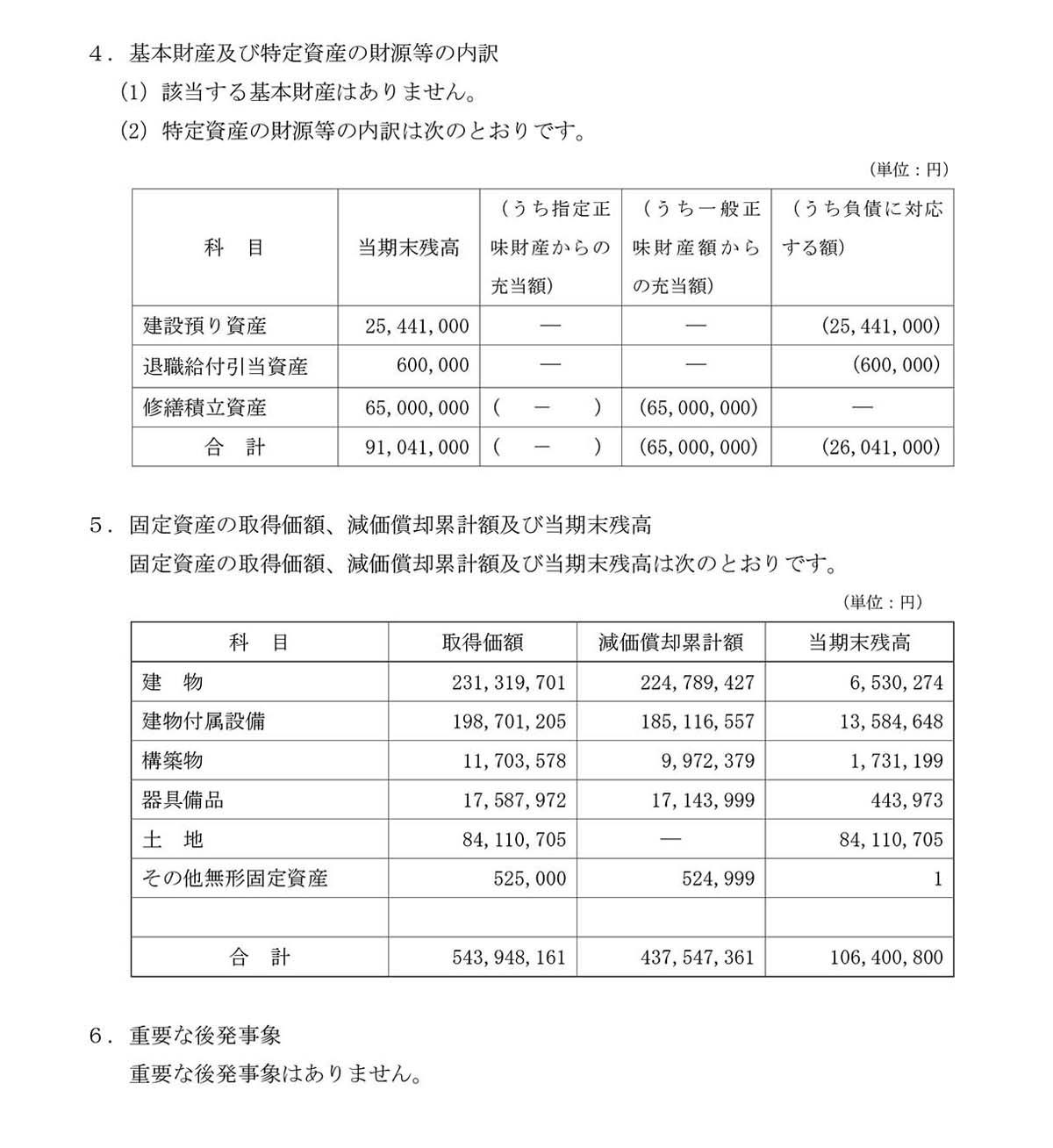 2020財務諸表に対する注記-2